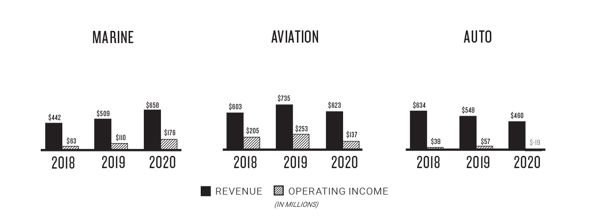 Revenue and Income by Segment - Aviation, Automotive and Marine