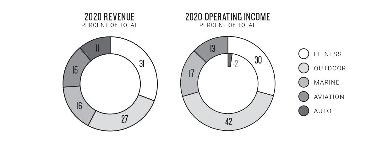 Revenue and Operating Income