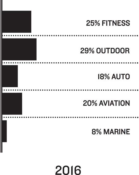 2016: 25% Fitness, 29% Outdoor, 18% Auto, 20% Aviation, 8% Marine
