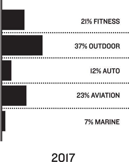 2017: 21% Fitness, 37% Outdoor, 12% Auto, 23% Aviation, 7% Marine