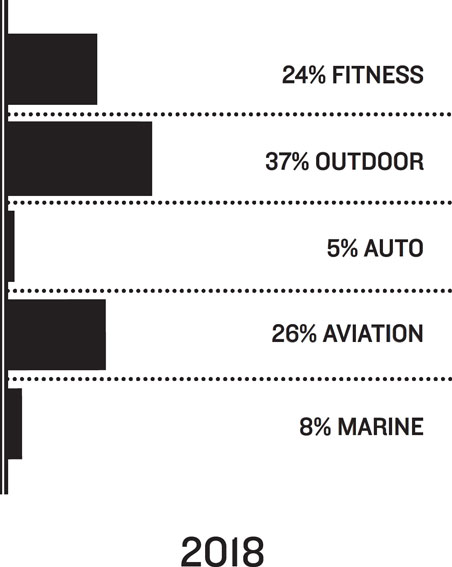 2018: 24% Fitness, 37% Outdoor, 5% Auto, 26% Aviation, 8% Marine