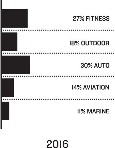 2016: 27% Fitness, 18% Outdoor, 30% Auto, 14% Aviation, 11% Marine