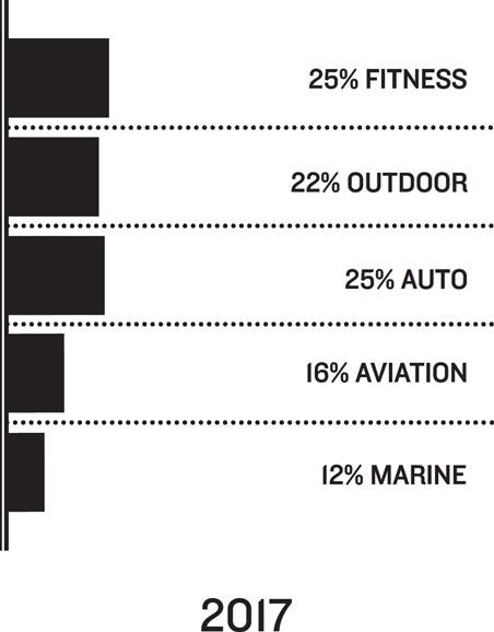 2017: 25% Fitness, 22% Outdoor, 25% Auto, 16% Aviation, 12% Marine