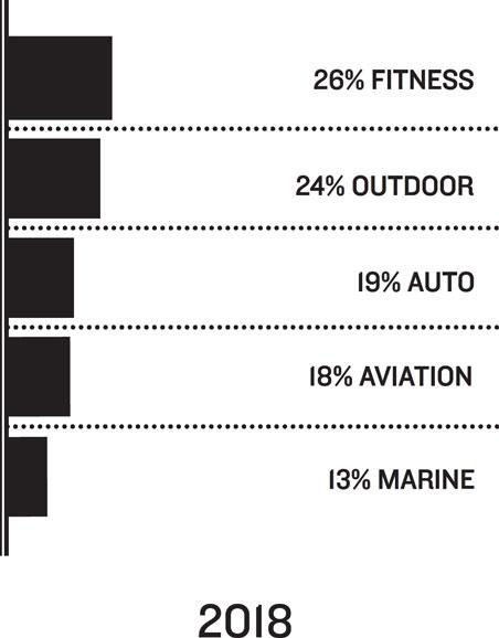 2018: 26% Fitness, 24% Outdoor, 19% Auto, 18% Aviation, 13% Marine